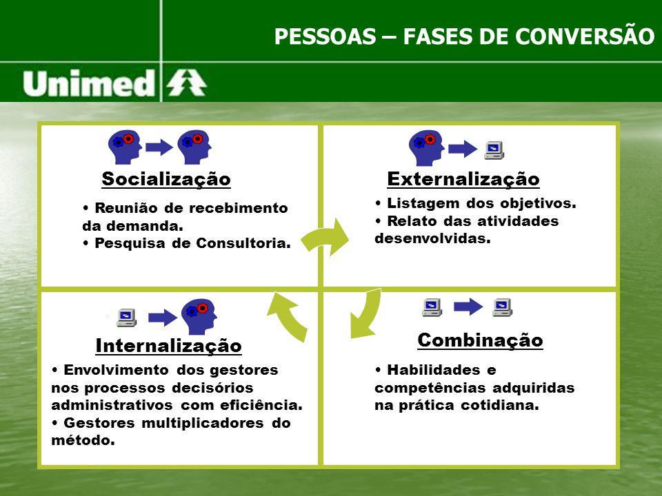 PESSOAS – FASES DE CONVERSÃO