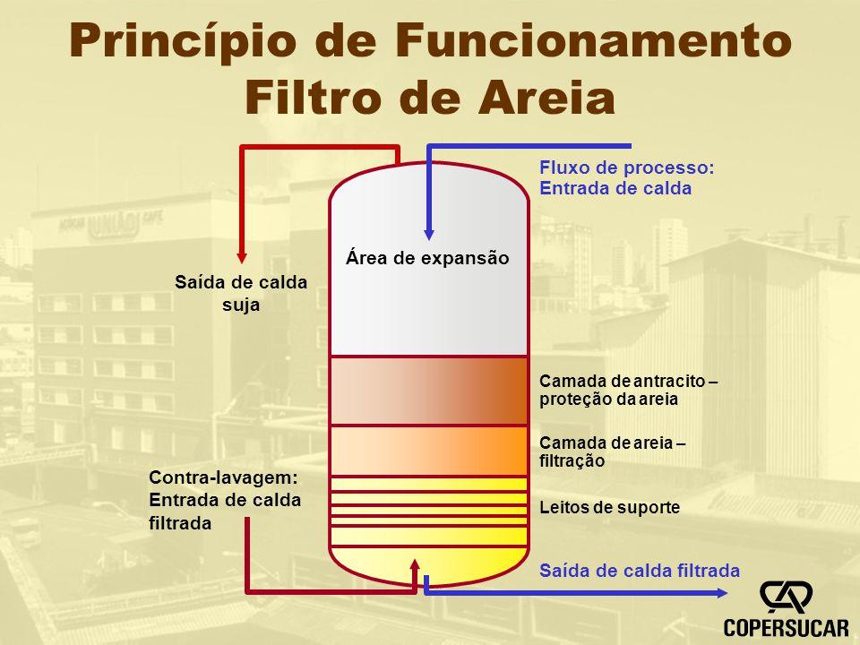 Princípio de Funcionamento Filtro de Areia
