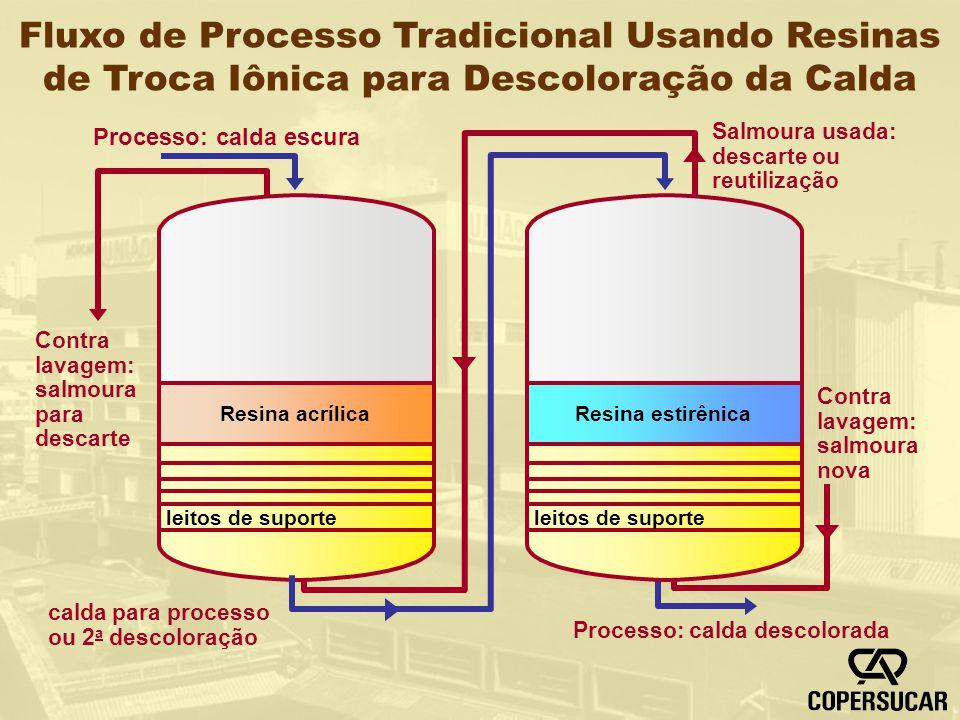 Fluxo de Processo Tradicional Usando Resinas de Troca Iônica para Descoloração da Calda