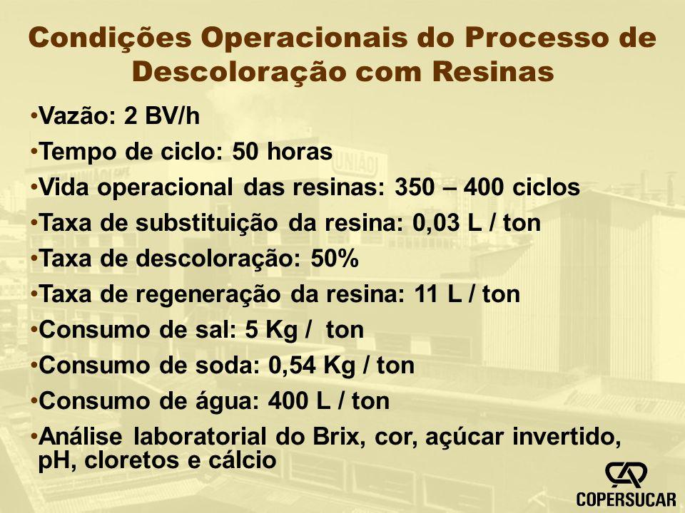 Condições Operacionais do Processo de Descoloração com Resinas