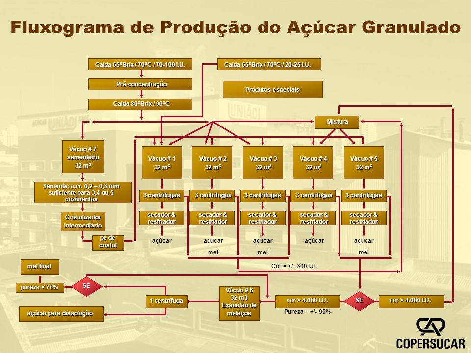 Fluxograma de Produção do Açúcar Granulado