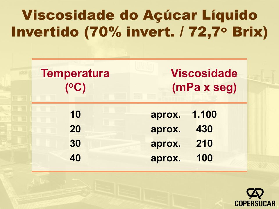 Viscosidade do Açúcar Líquido Invertido (70% invert. / 72,7o Brix)