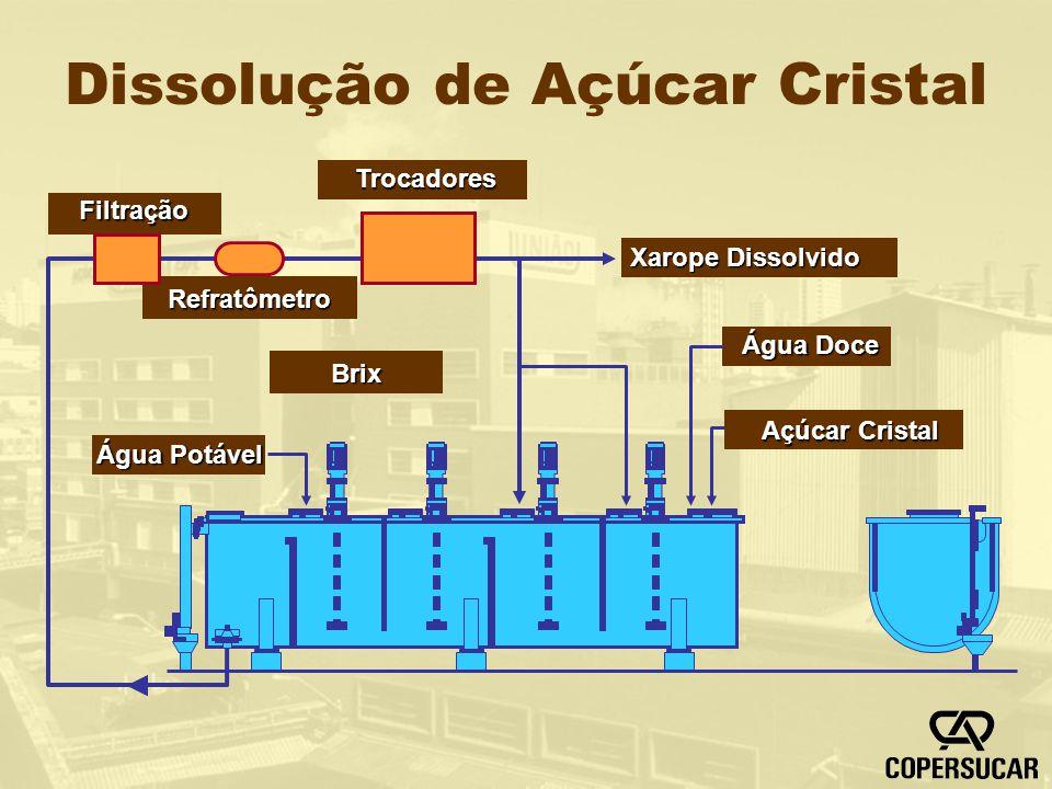 Dissolução de Açúcar Cristal
