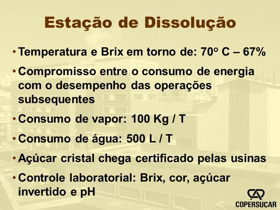 Estação de Dissolução Temperatura e Brix em torno de: 70o C – 67%