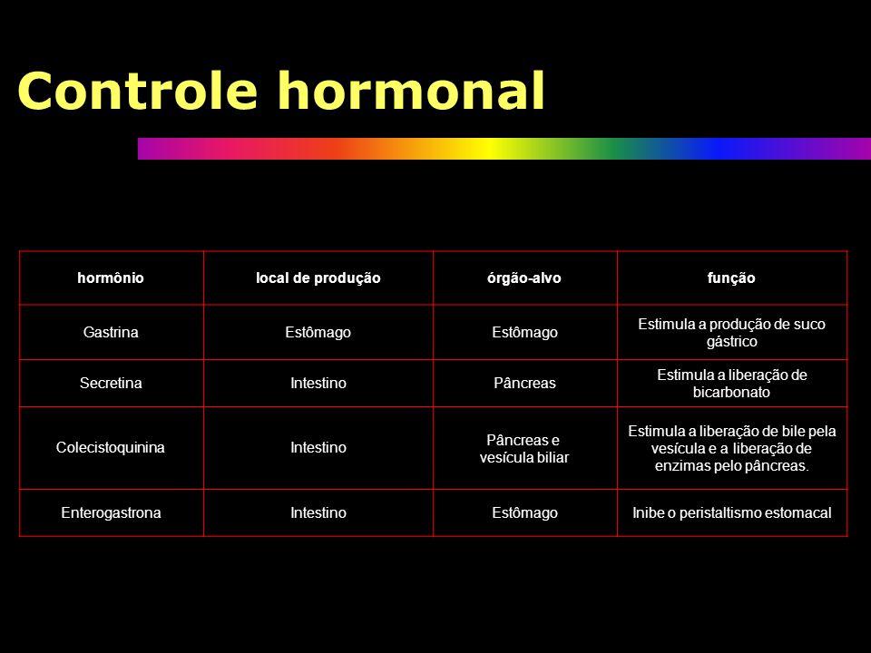 Controle hormonal hormônio local de produção órgão-alvo função