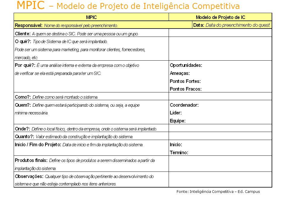 MPIC – Modelo de Projeto de Inteligência Competitiva
