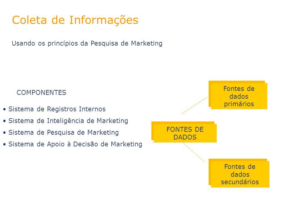 Coleta de Informações Usando os princípios da Pesquisa de Marketing