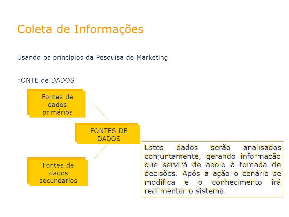 02/04/10 02/04/10. Coleta de Informações. Usando os princípios da Pesquisa de Marketing. FONTE de DADOS.
