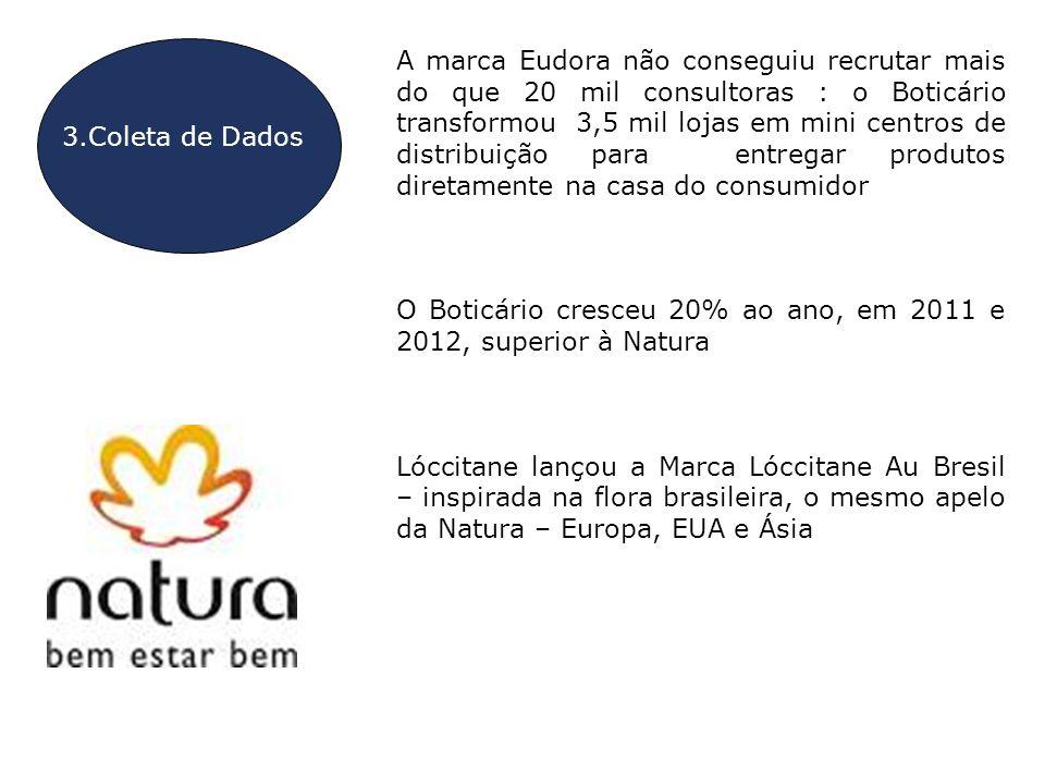 O Boticário cresceu 20% ao ano, em 2011 e 2012, superior à Natura