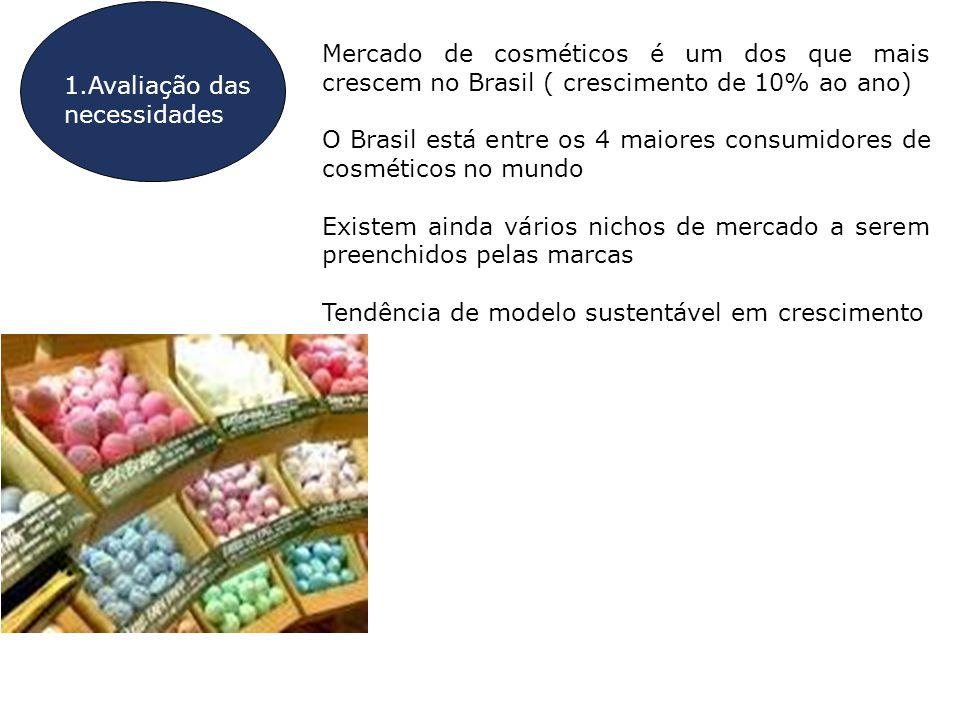 O Brasil está entre os 4 maiores consumidores de cosméticos no mundo
