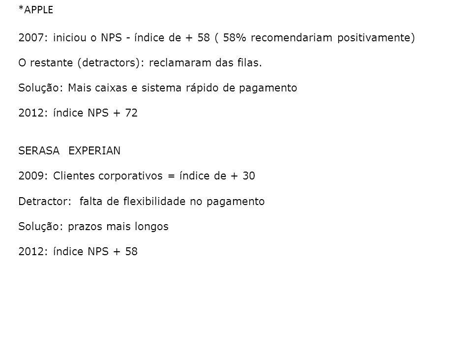 *APPLE 2007: iniciou o NPS - índice de + 58 ( 58% recomendariam positivamente) O restante (detractors): reclamaram das filas.