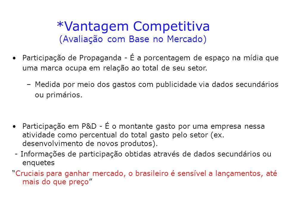 *Vantagem Competitiva (Avaliação com Base no Mercado)