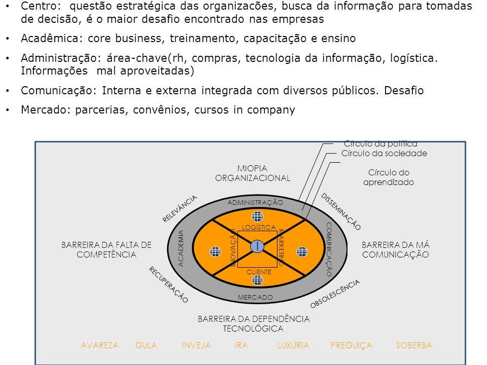 Centro: questão estratégica das organizacões, busca da informação para tomadas de decisão, é o maior desafio encontrado nas empresas