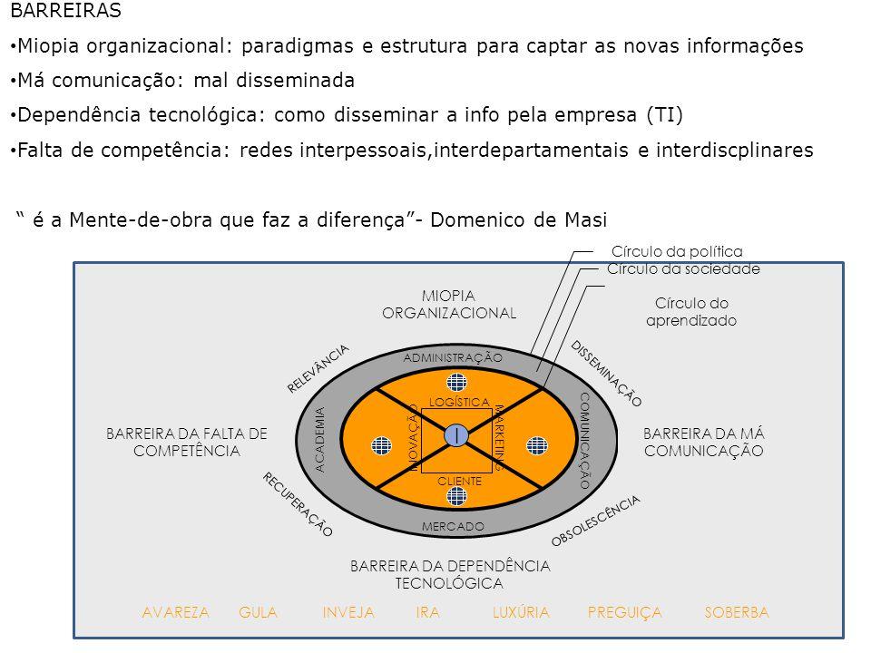 BARREIRAS Miopia organizacional: paradigmas e estrutura para captar as novas informações. Má comunicação: mal disseminada.