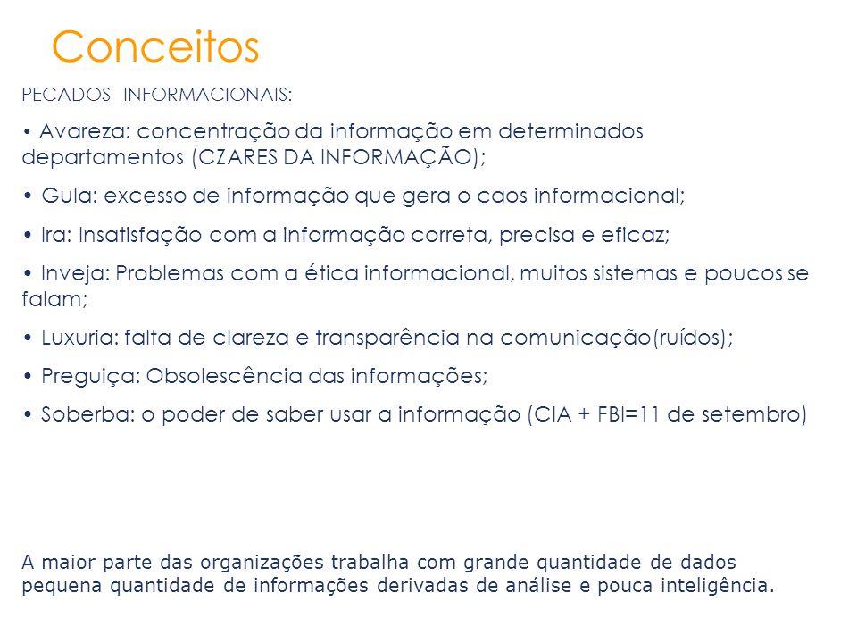 Conceitos Gula: excesso de informação que gera o caos informacional;