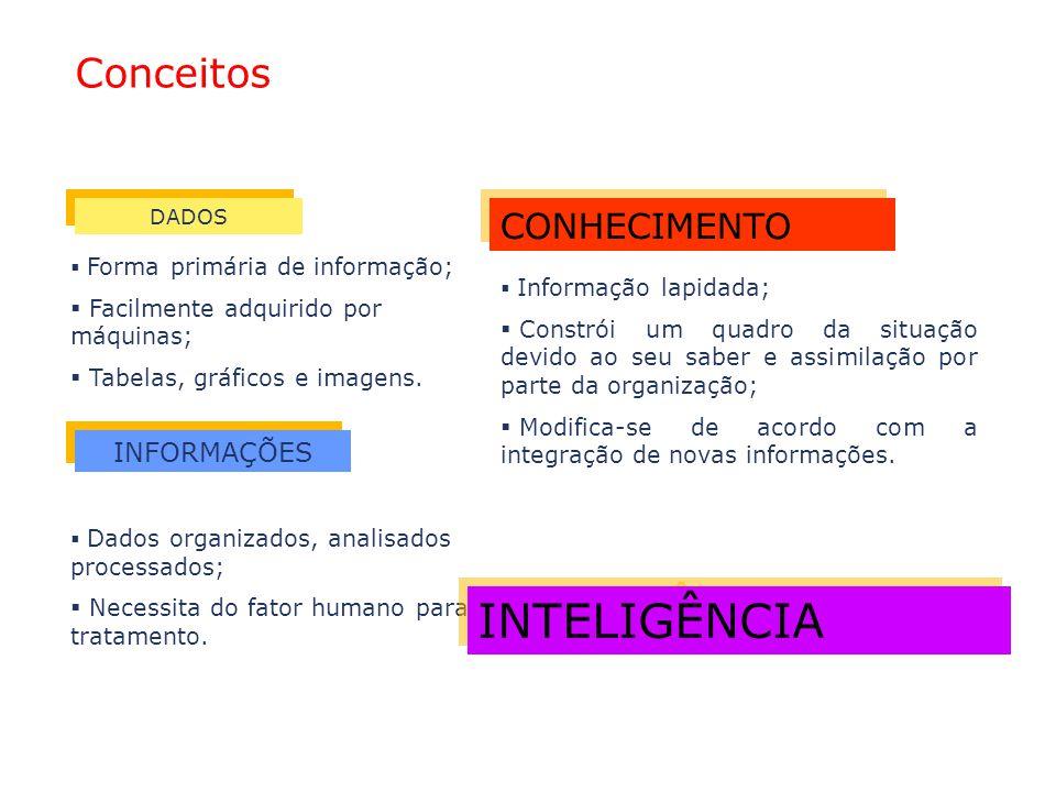 INTELIGÊNCIA Conceitos CONHECIMENTO INFORMAÇÕES