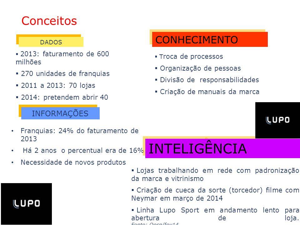 INTELIGÊNCIA Conceitos CONHECIMENTO INFORMAÇÕES Organização de pessoas