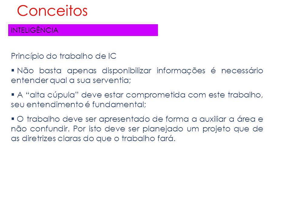 Conceitos Princípio do trabalho de IC