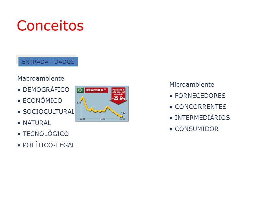Conceitos Macroambiente DEMOGRÁFICO Microambiente ECONÔMICO