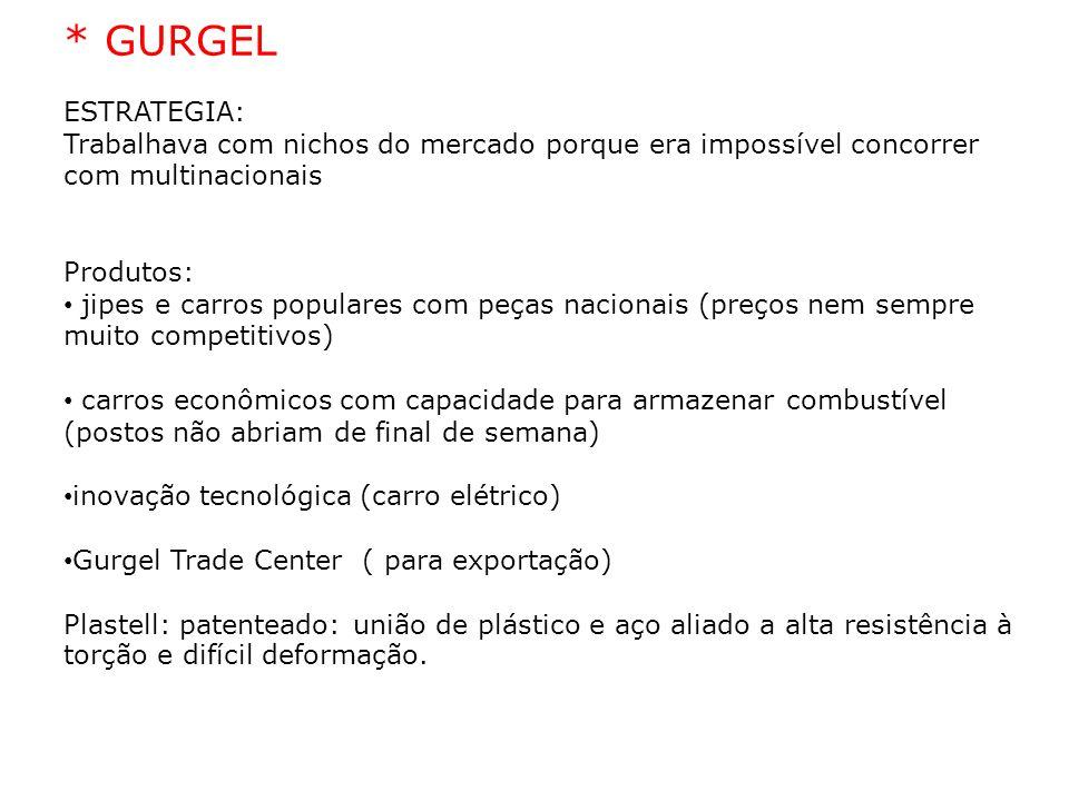 02/04/10 * GURGEL. ESTRATEGIA: Trabalhava com nichos do mercado porque era impossível concorrer com multinacionais.