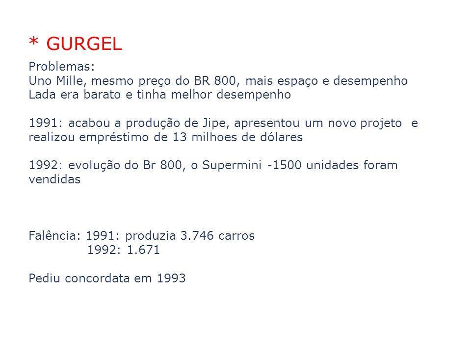02/04/10 * GURGEL. Problemas: Uno Mille, mesmo preço do BR 800, mais espaço e desempenho. Lada era barato e tinha melhor desempenho.