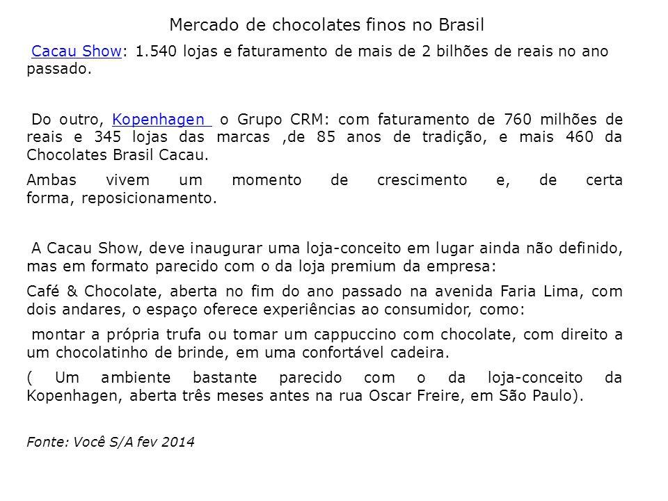 Mercado de chocolates finos no Brasil