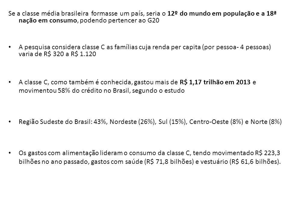 Se a classe média brasileira formasse um país, seria o 12º do mundo em população e a 18ª nação em consumo, podendo pertencer ao G20