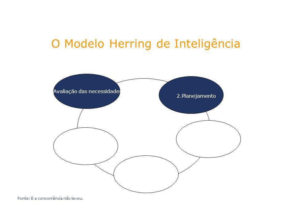 O Modelo Herring de Inteligência