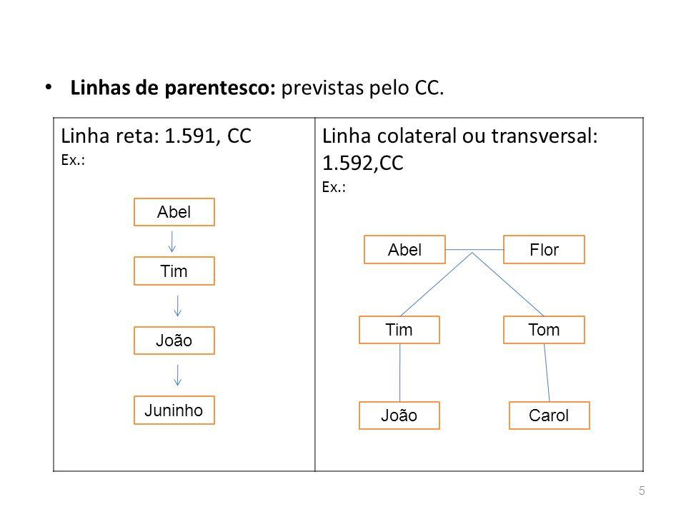 Linhas de parentesco: previstas pelo CC. Linha reta: 1.591, CC