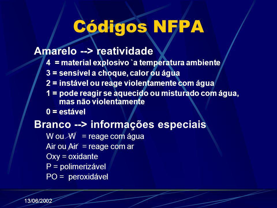 Códigos NFPA Amarelo --> reatividade
