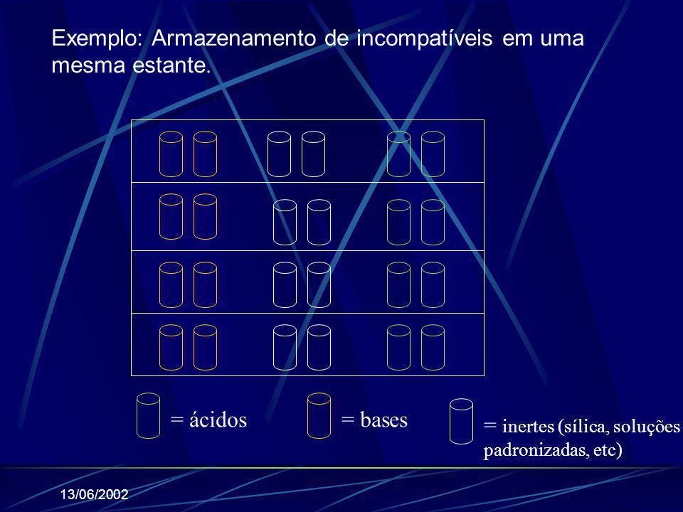 Exemplo: Armazenamento de incompatíveis em uma mesma estante.