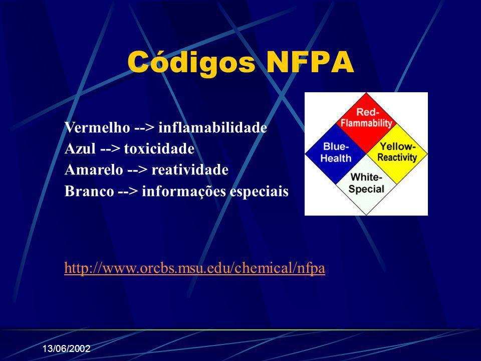 Códigos NFPA Vermelho --> inflamabilidade Azul --> toxicidade