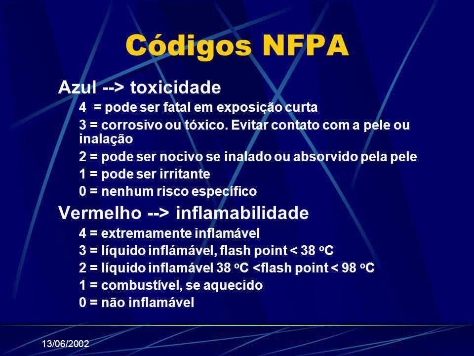 Códigos NFPA Azul --> toxicidade Vermelho --> inflamabilidade