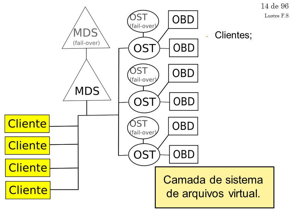 Camada de sistema de arquivos virtual.