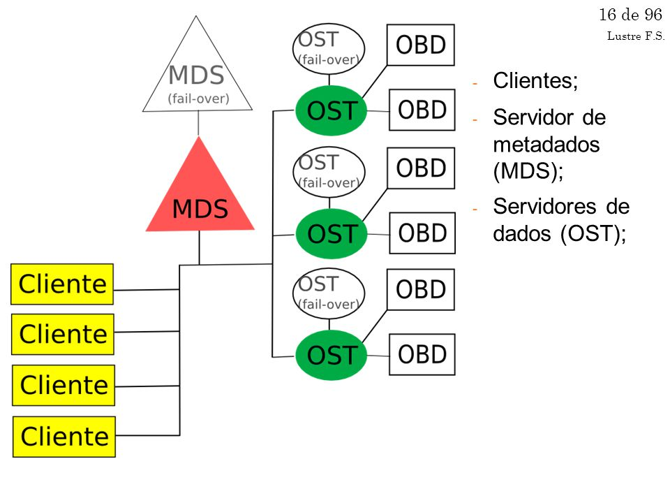 Servidor de metadados (MDS);