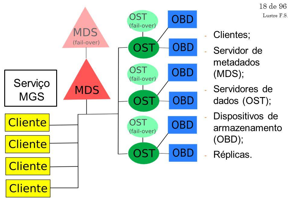 Serviço MGS Clientes; Servidor de metadados (MDS);