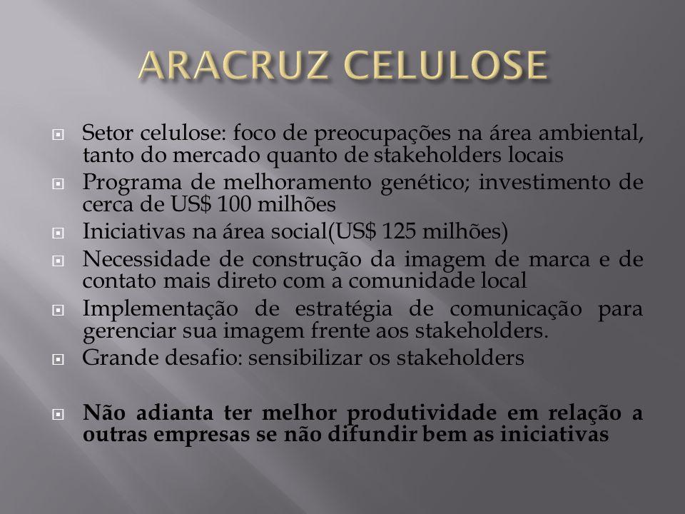 ARACRUZ CELULOSE Setor celulose: foco de preocupações na área ambiental, tanto do mercado quanto de stakeholders locais.