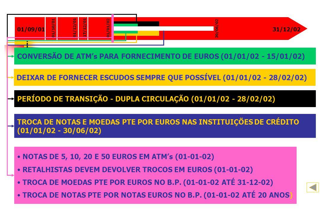 CALENDÁRIO DO EURO 01/09/01. 01/10/01. 01/12/01. 17/12/01. 01/01/02. 30/06/02. 31/12/02.