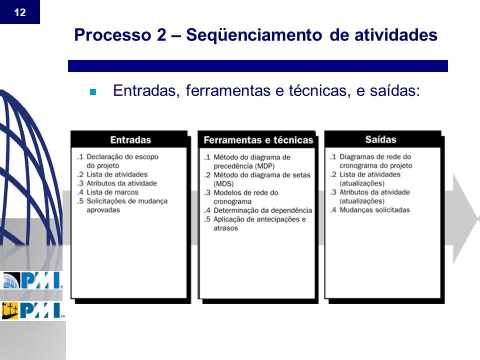 Processo 2 – Seqüenciamento de atividades
