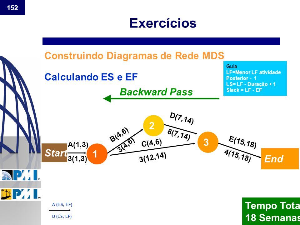 Exercícios Construindo Diagramas de Rede MDS Calculando ES e EF