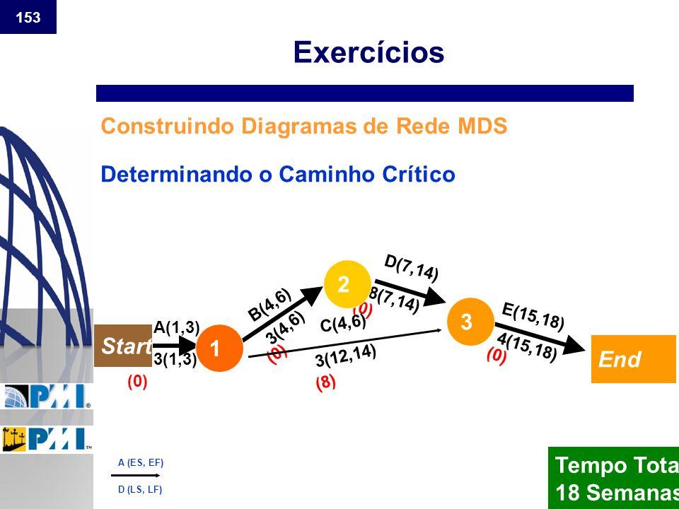 Exercícios Construindo Diagramas de Rede MDS