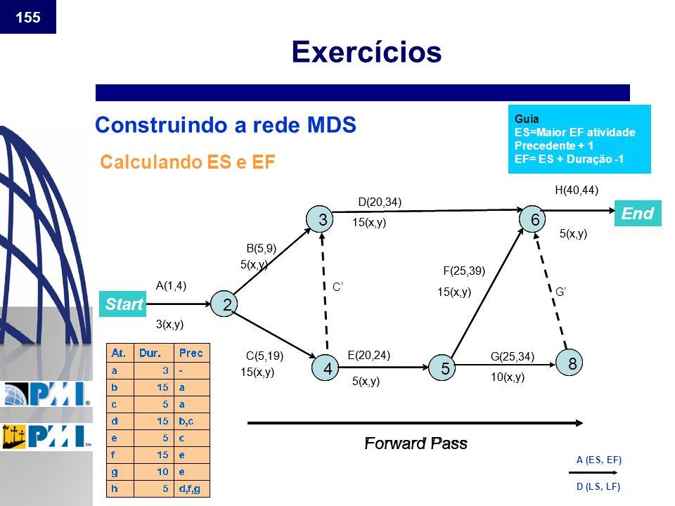 Exercícios Construindo a rede MDS Calculando ES e EF Start End 2 3 4 6
