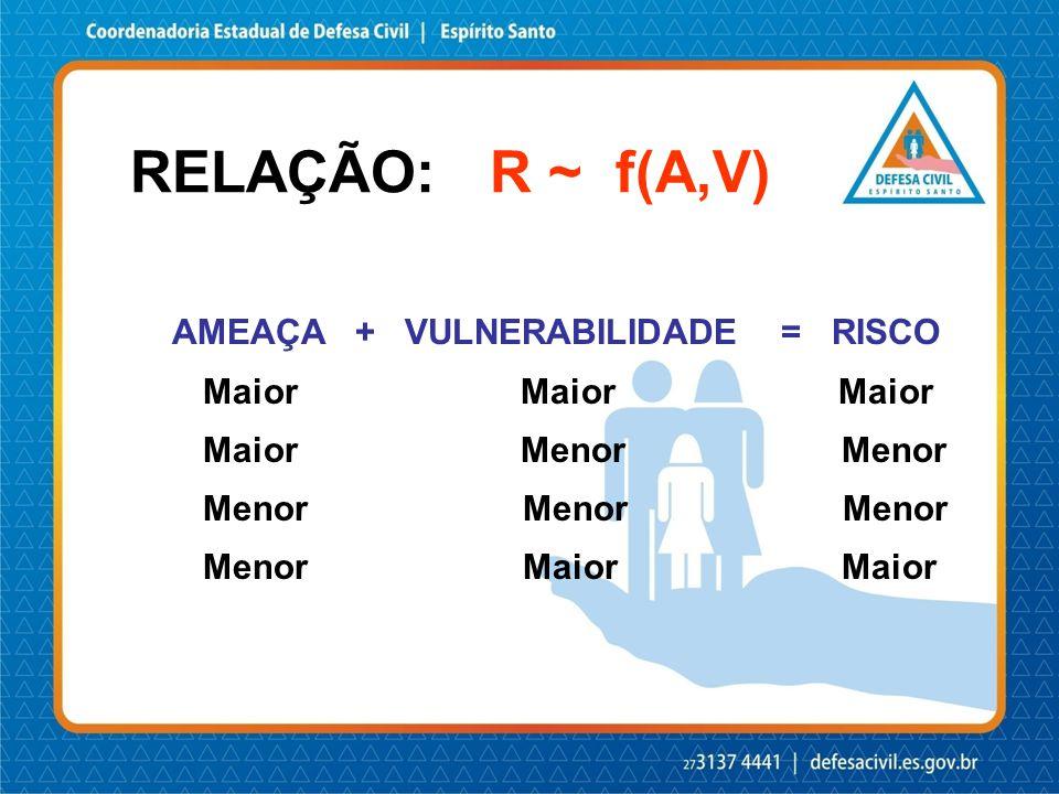 AMEAÇA + VULNERABILIDADE = RISCO