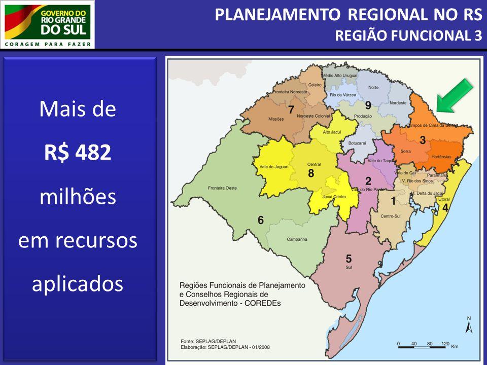 Mais de R$ 482 milhões em recursos aplicados