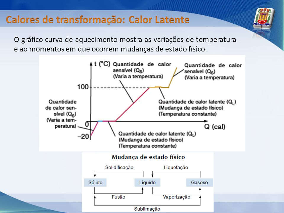 Calores de transformação: Calor Latente