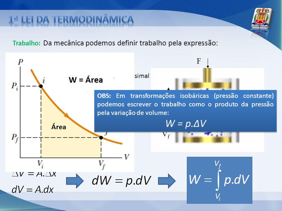 1ª lei da termodinâmica W = p.ΔV F Vi dx Vf
