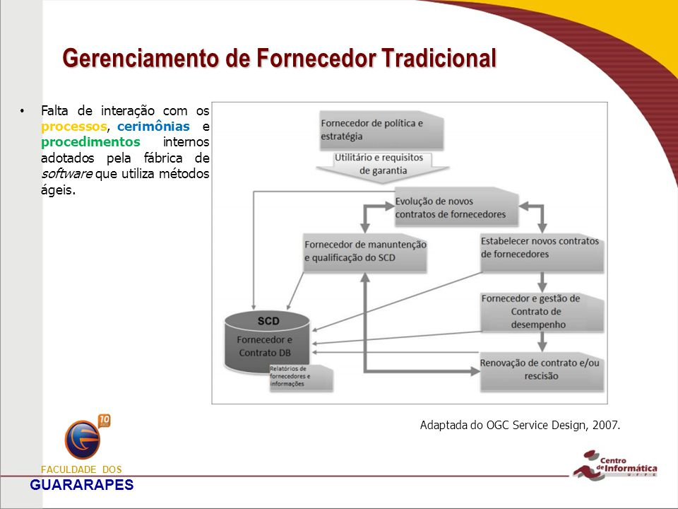 Gerenciamento de Fornecedor Tradicional