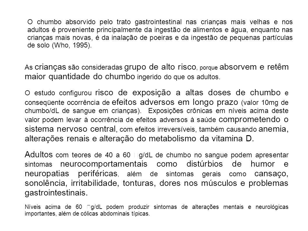 O chumbo absorvido pelo trato gastrointestinal nas crianças mais velhas e nos adultos é proveniente principalmente da ingestão de alimentos e água, enquanto nas crianças mais novas, é da inalação de poeiras e da ingestão de pequenas partículas de solo (Who, 1995).