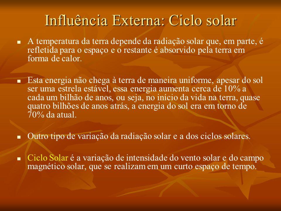 Influência Externa: Ciclo solar