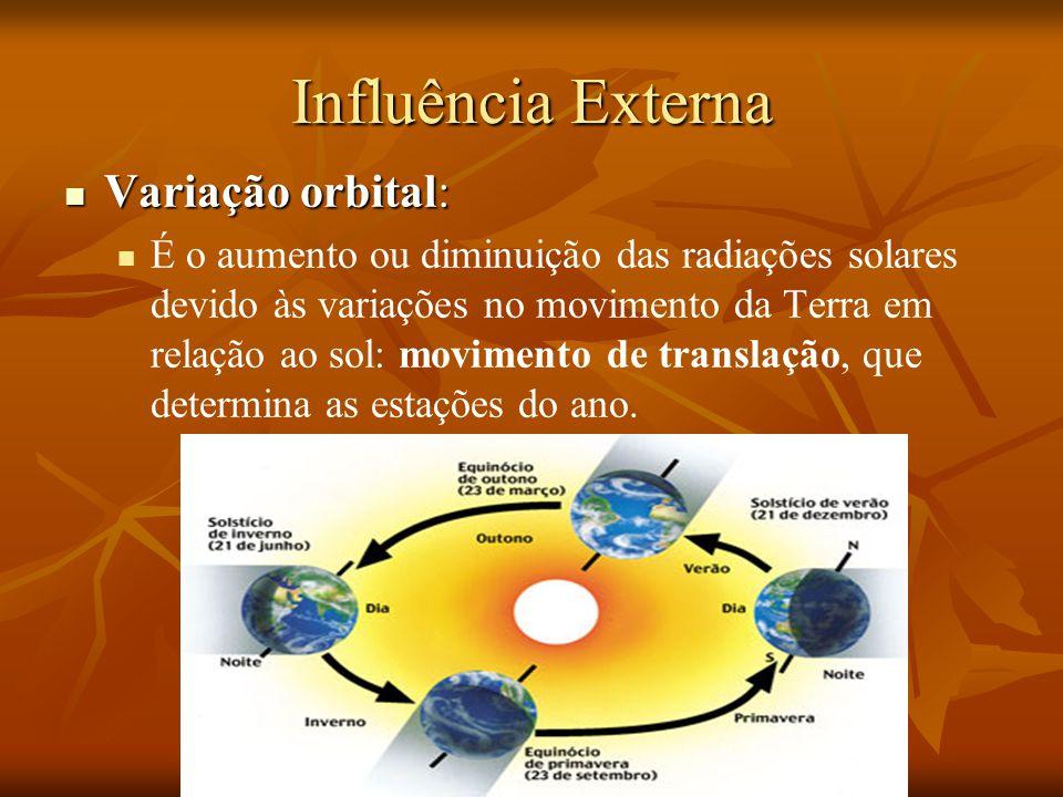 Influência Externa Variação orbital: